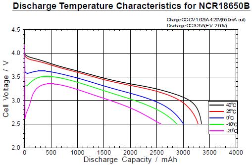 NCR18650B-temp