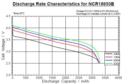 NCR19850B