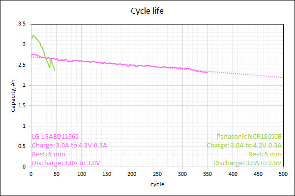 cycle life, LG vs. Panasonic